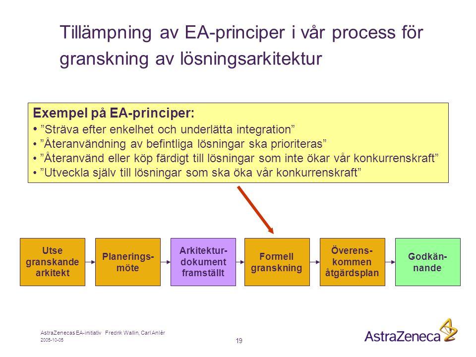 Tillämpning av EA-principer i vår process för granskning av lösningsarkitektur