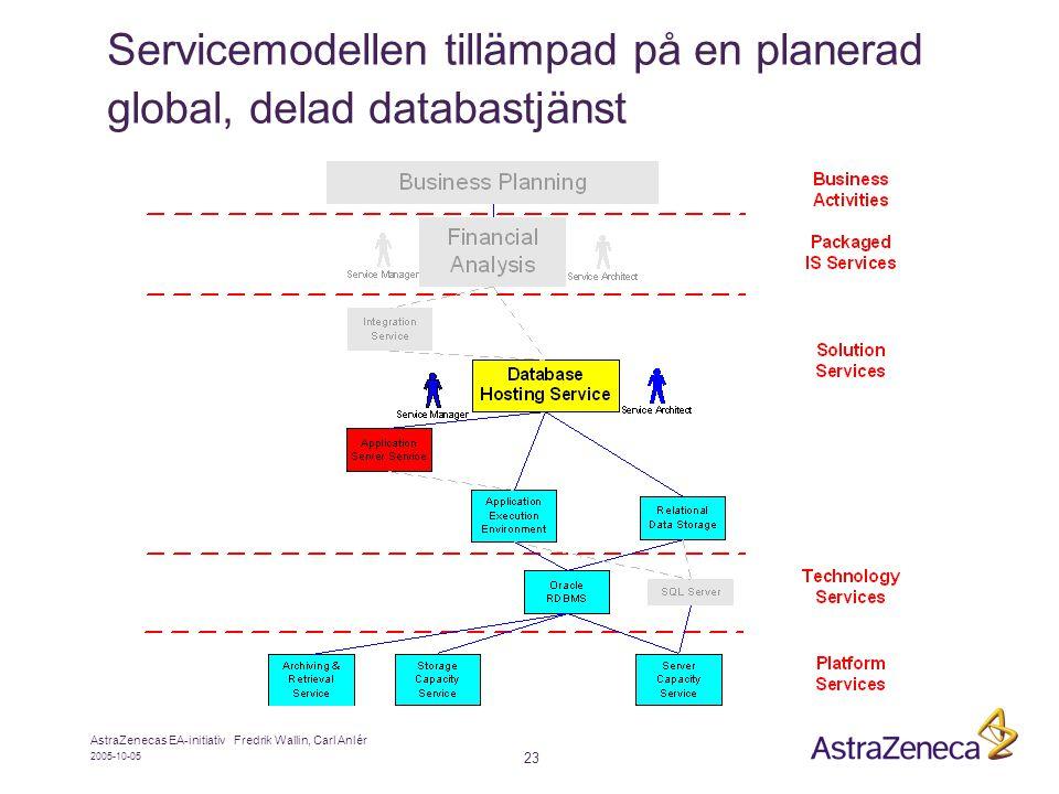 Servicemodellen tillämpad på en planerad global, delad databastjänst