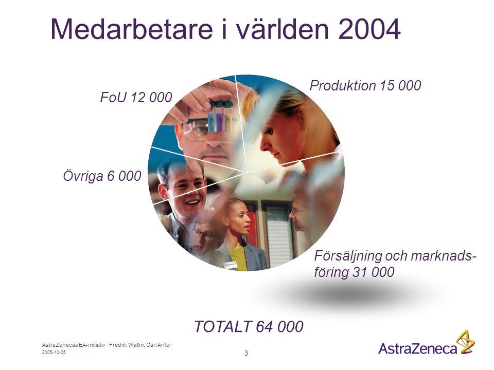 Medarbetare i världen 2004 TOTALT 64 000 Produktion 15 000 FoU 12 000