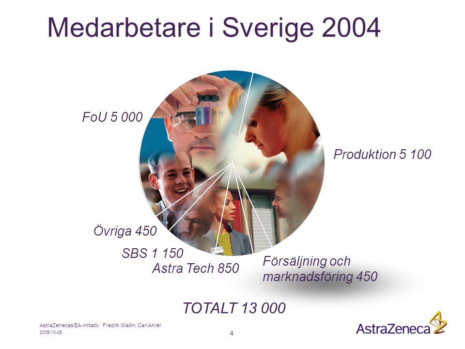 Medarbetare i Sverige 2004 TOTALT 13 000 FoU 5 000 Produktion 5 100