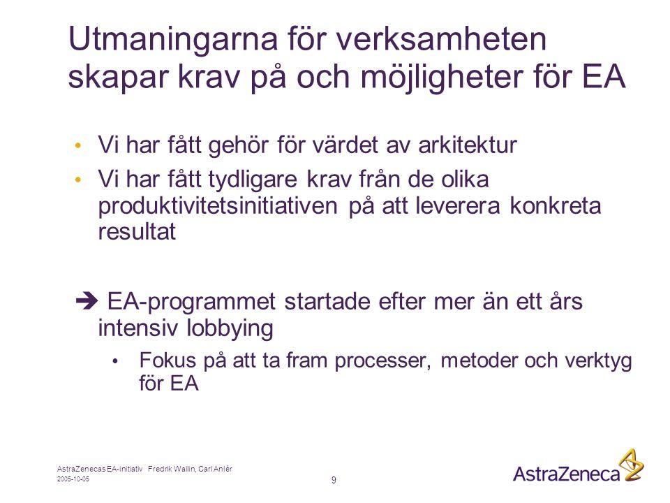 Utmaningarna för verksamheten skapar krav på och möjligheter för EA