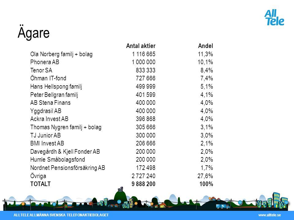 Ägare Antal aktier Andel Ola Norberg familj + bolag 1 116 665 11,3%