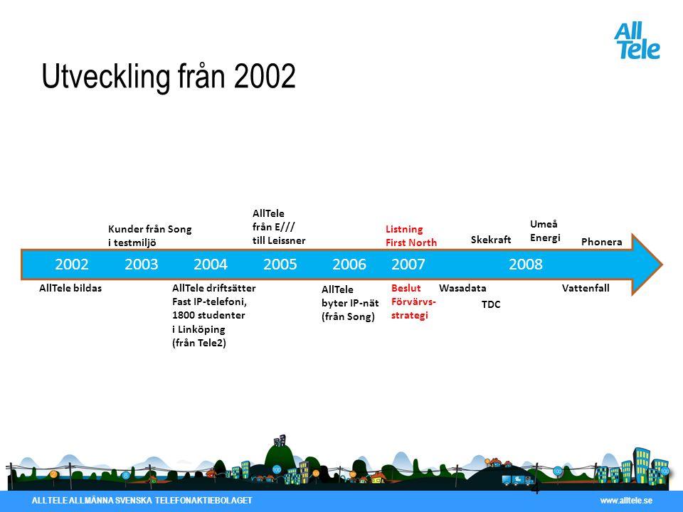 Utveckling från 2002 2002 2003 2004 2005 2006 2007 2008 AllTele