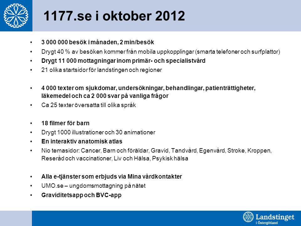 1177.se i oktober 2012 3 000 000 besök i månaden, 2 min/besök
