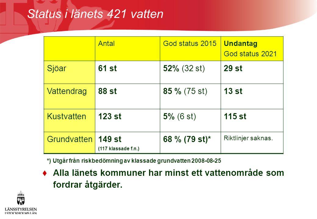 Status i länets 421 vatten Antal. God status 2015. Undantag God status 2021. Sjöar. 61 st. 52% (32 st)