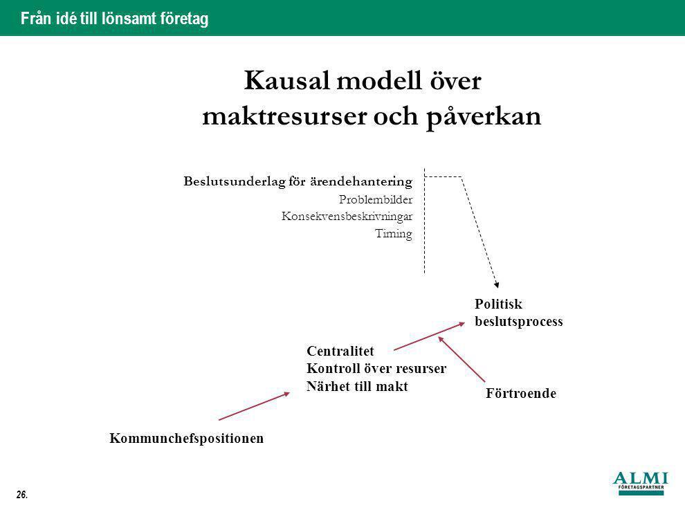 Kausal modell över maktresurser och påverkan