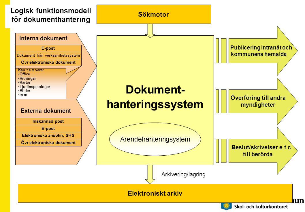 Dokument- hanteringssystem