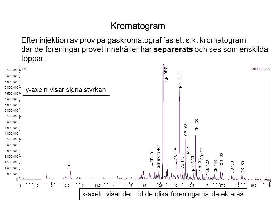 Kromatogram Efter injektion av prov på gaskromatograf fås ett s.k. kromatogram.