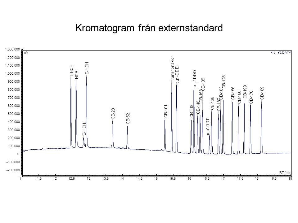 Kromatogram från externstandard