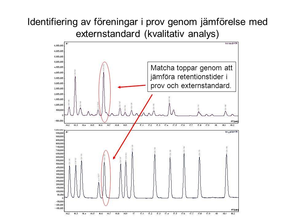 Identifiering av föreningar i prov genom jämförelse med externstandard (kvalitativ analys)