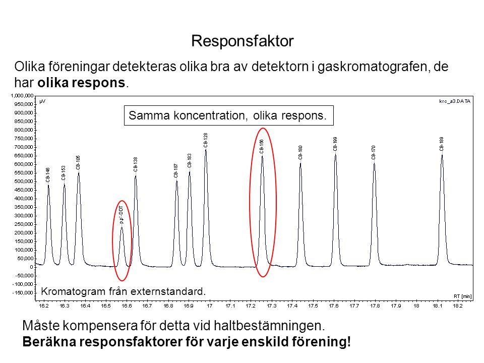 Responsfaktor Olika föreningar detekteras olika bra av detektorn i gaskromatografen, de. har olika respons.
