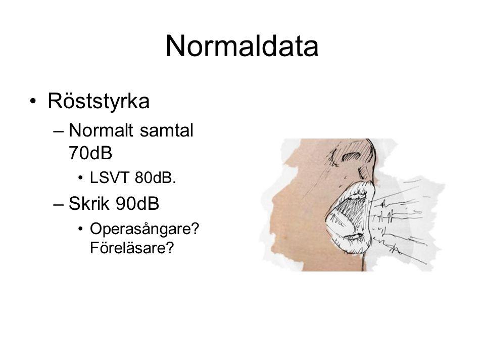 Normaldata Röststyrka Normalt samtal 70dB Skrik 90dB LSVT 80dB.