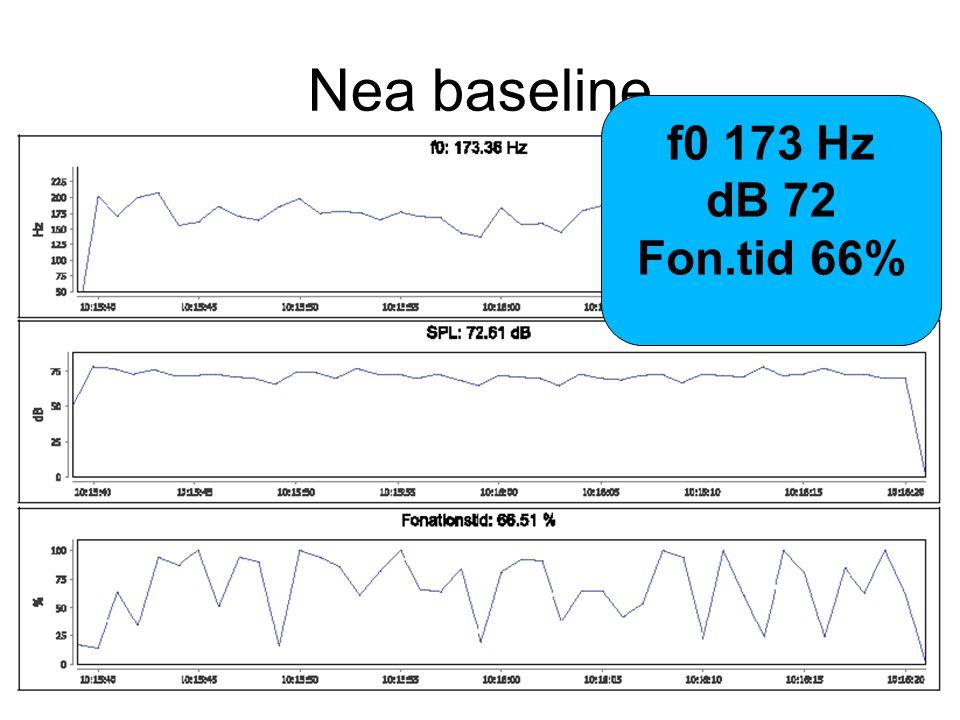 Nea baseline f0 173 Hz dB 72 Fon.tid 66%