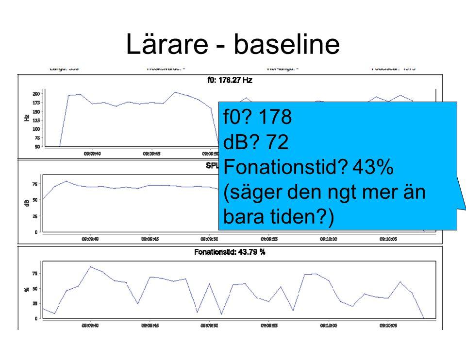 Lärare - baseline f0 178 dB 72 Fonationstid 43% (säger den ngt mer än bara tiden )