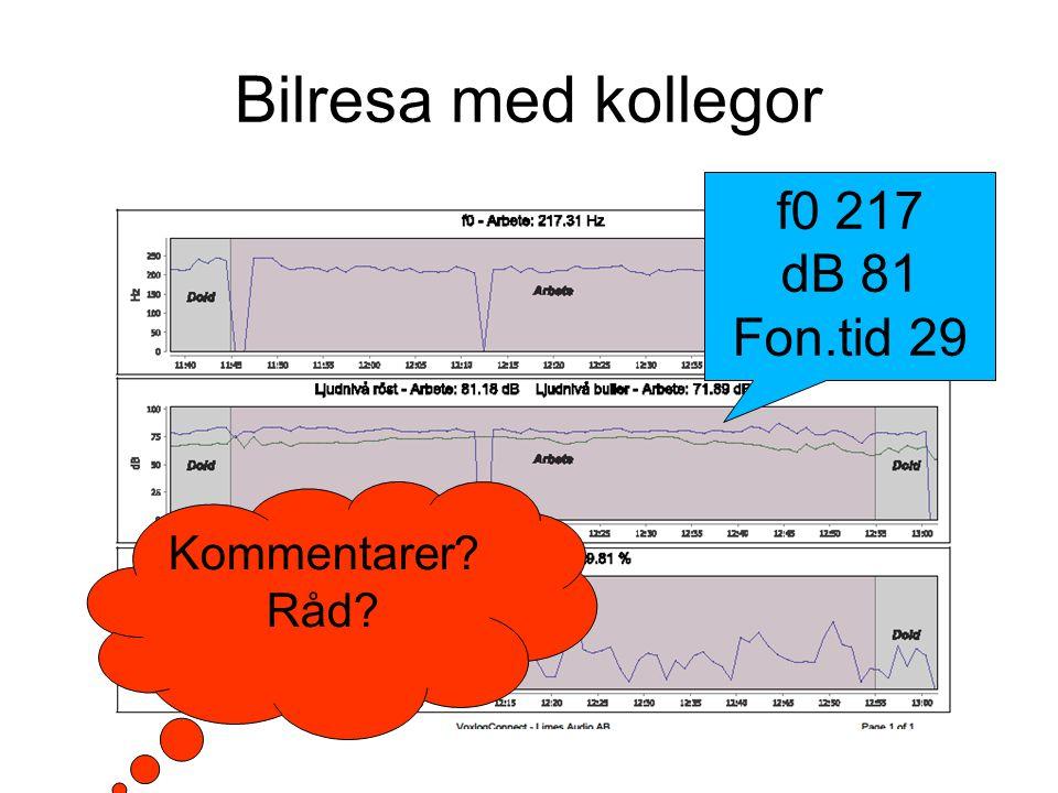 Bilresa med kollegor f0 217 dB 81 Fon.tid 29 Kommentarer Råd