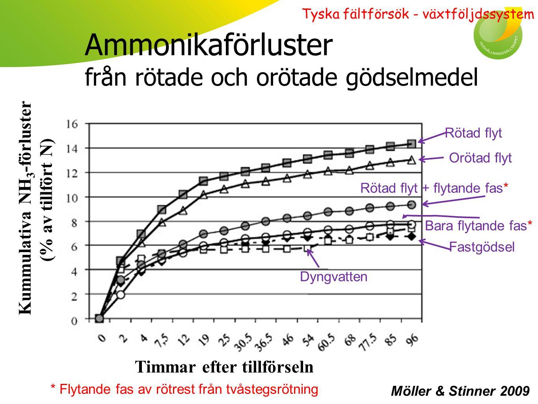 Ammonikaförluster från rötade och orötade gödselmedel