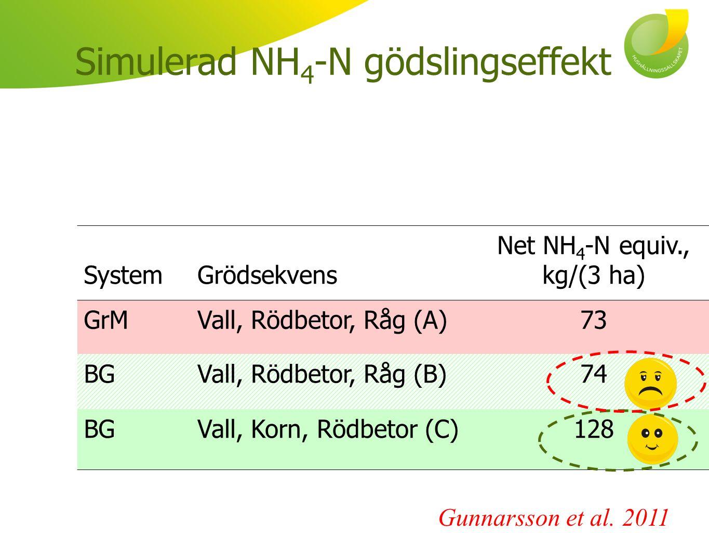 Simulerad NH4-N gödslingseffekt