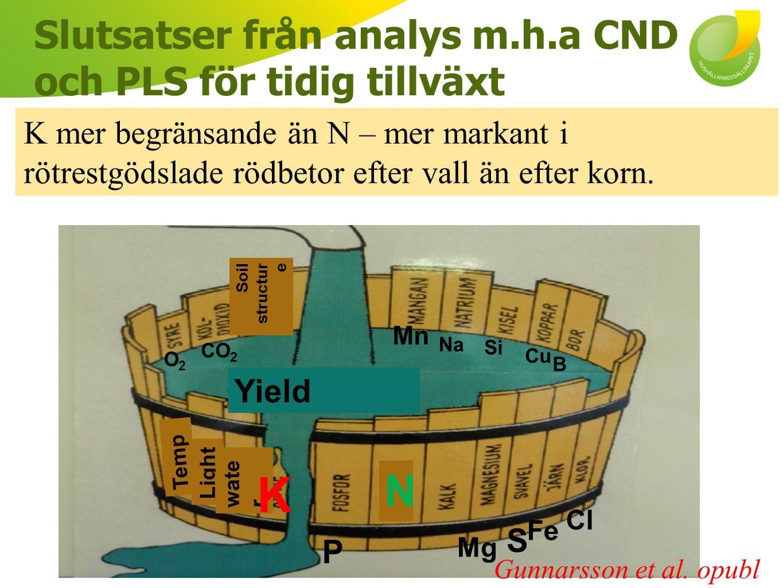 Slutsatser från analys m.h.a CND och PLS för tidig tillväxt