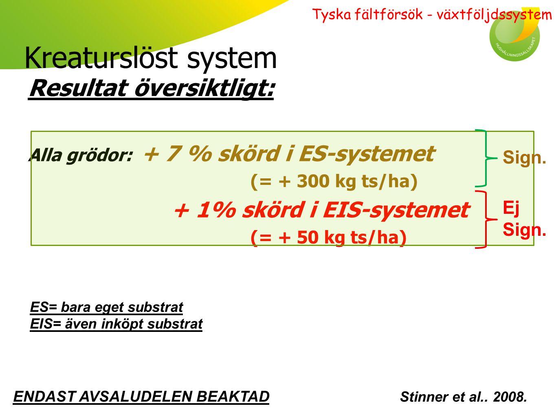 Kreaturslöst system Resultat översiktligt: + 1% skörd i EIS-systemet