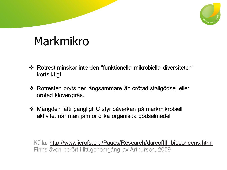 Markmikro Rötrest minskar inte den funktionella mikrobiella diversiteten kortsiktigt.