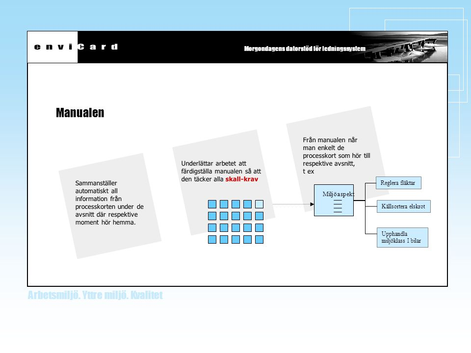 Manualen Från manualen når man enkelt de processkort som hör till respektive avsnitt, t ex. Reglera fläktar.