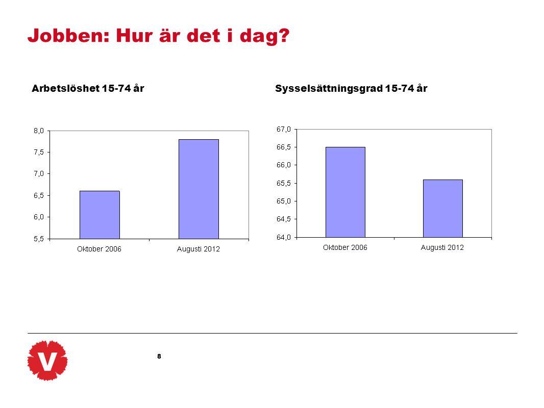 Jobben: Hur är det i dag Arbetslöshet 15-74 år Sysselsättningsgrad 15-74 år
