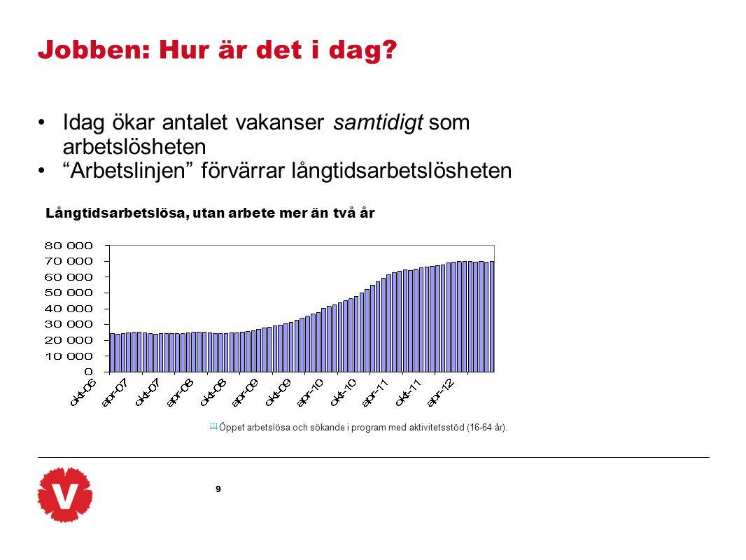 Jobben: Hur är det i dag Idag ökar antalet vakanser samtidigt som arbetslösheten. Arbetslinjen förvärrar långtidsarbetslösheten.