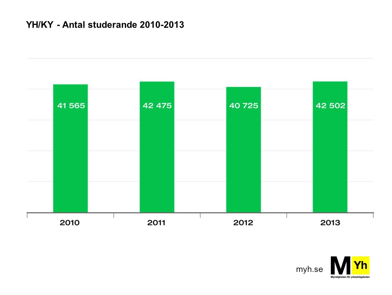 YH/KY - Antal studerande 2010-2013