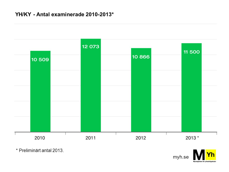 YH/KY - Antal examinerade 2010-2013*