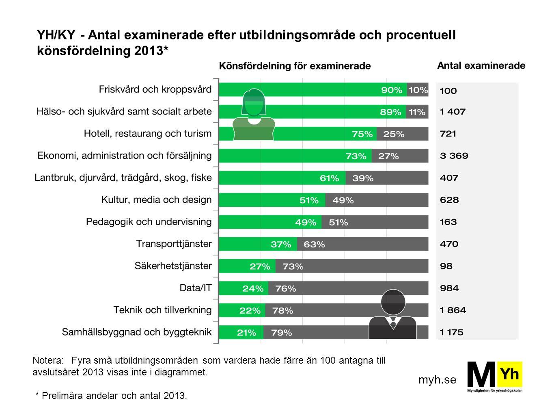 YH/KY - Antal examinerade efter utbildningsområde och procentuell könsfördelning 2013*