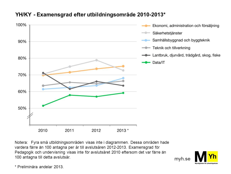 YH/KY - Examensgrad efter utbildningsområde 2010-2013*
