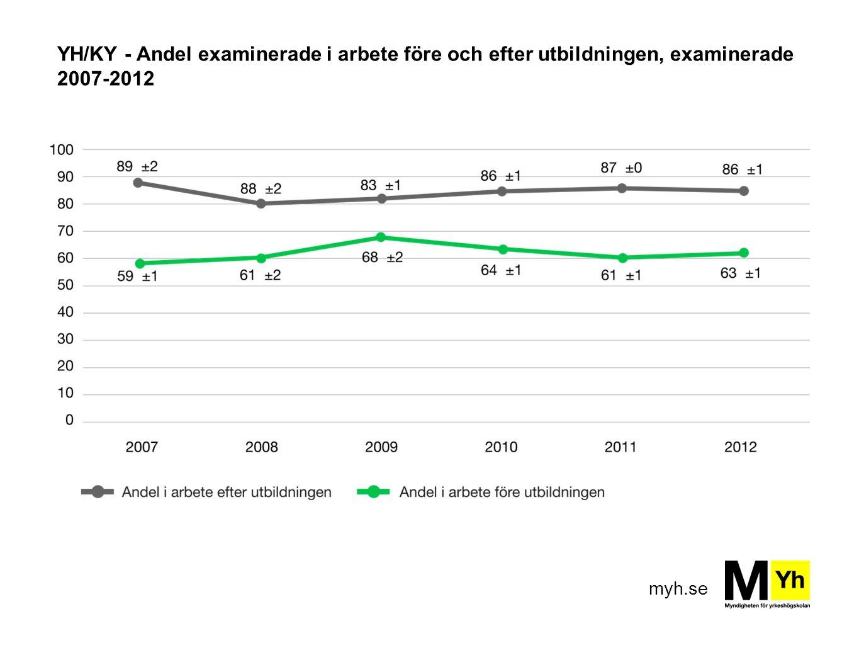 YH/KY - Andel examinerade i arbete före och efter utbildningen, examinerade 2007-2012