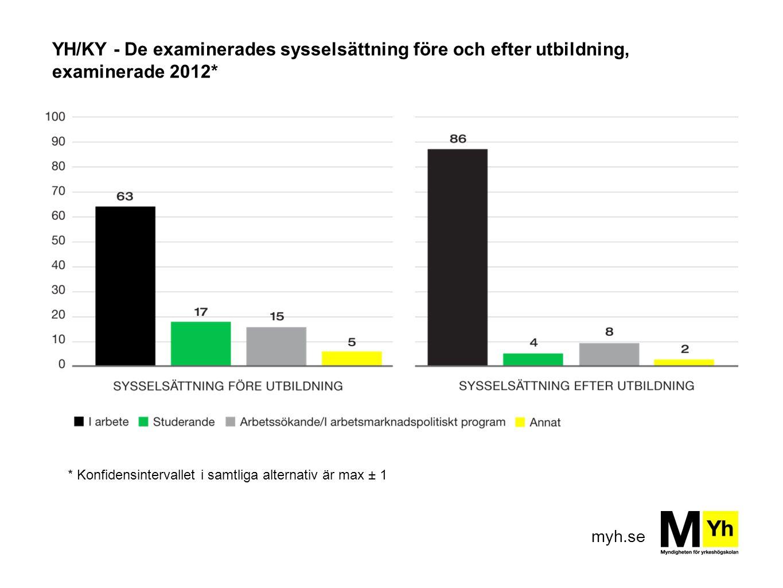 YH/KY - De examinerades sysselsättning före och efter utbildning, examinerade 2012*