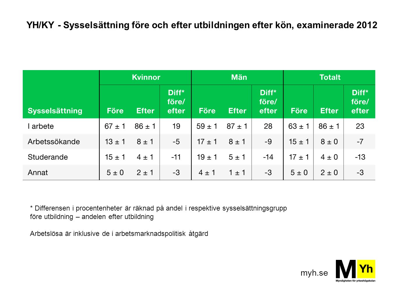 YH/KY - Sysselsättning före och efter utbildningen efter kön, examinerade 2012