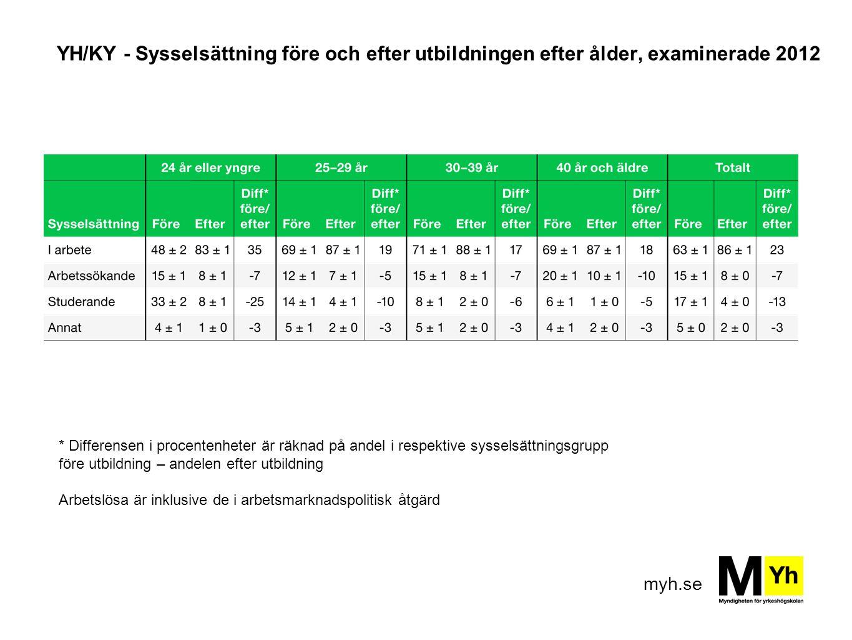 YH/KY - Sysselsättning före och efter utbildningen efter ålder, examinerade 2012