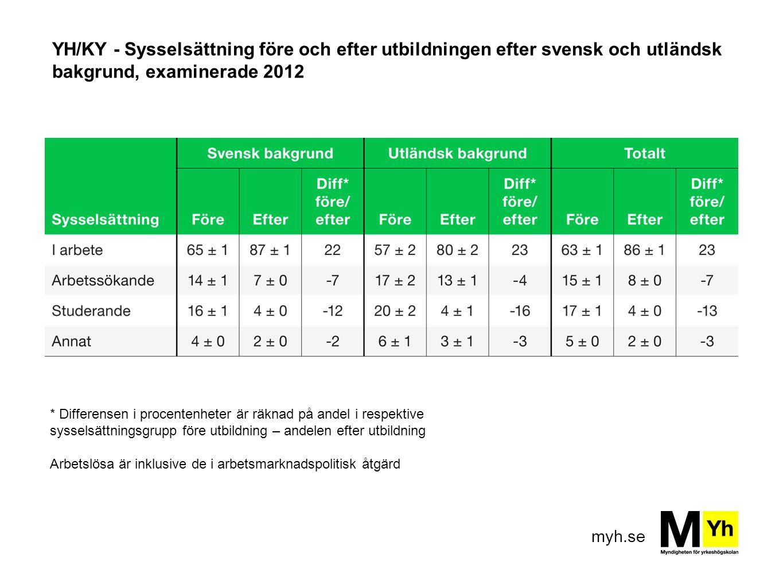 YH/KY - Sysselsättning före och efter utbildningen efter svensk och utländsk bakgrund, examinerade 2012