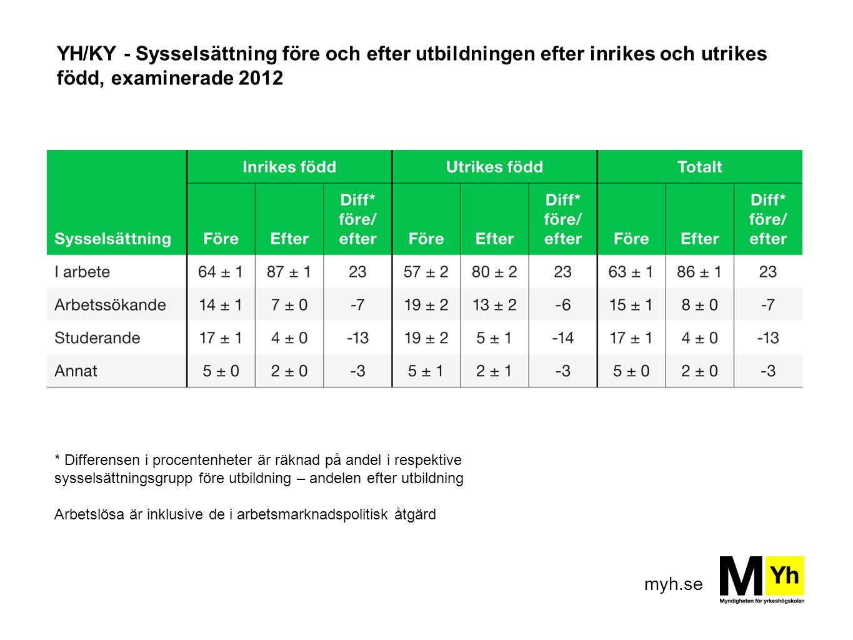 YH/KY - Sysselsättning före och efter utbildningen efter inrikes och utrikes född, examinerade 2012