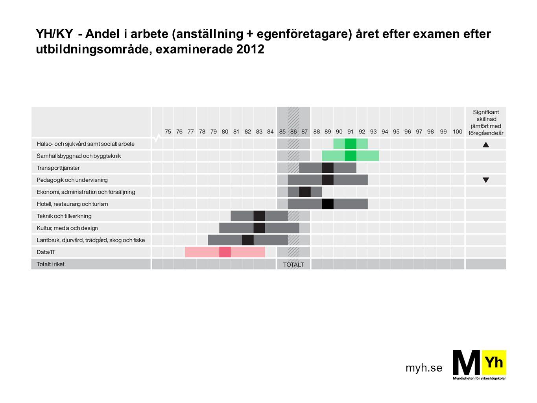YH/KY - Andel i arbete (anställning + egenföretagare) året efter examen efter utbildningsområde, examinerade 2012