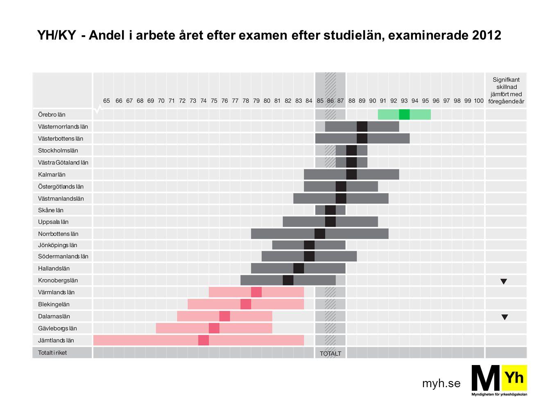 YH/KY - Andel i arbete året efter examen efter studielän, examinerade 2012