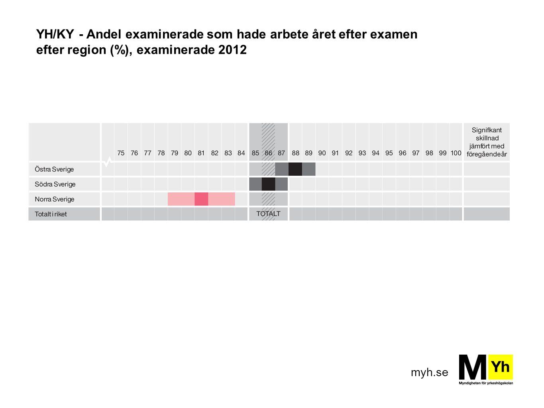 YH/KY - Andel examinerade som hade arbete året efter examen efter region (%), examinerade 2012