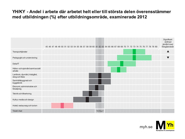 YH/KY - Andel i arbete där arbetet helt eller till största delen överensstämmer med utbildningen (%) efter utbildningsområde, examinerade 2012