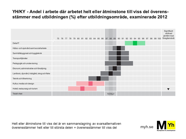 YH/KY - Andel i arbete där arbetet helt eller åtminstone till viss del överens-stämmer med utbildningen (%) efter utbildningsområde, examinerade 2012
