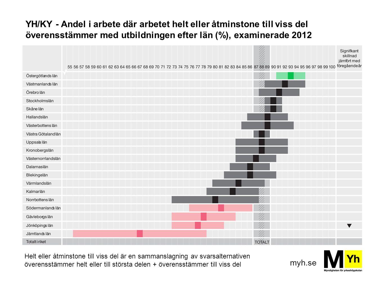 YH/KY - Andel i arbete där arbetet helt eller åtminstone till viss del överensstämmer med utbildningen efter län (%), examinerade 2012