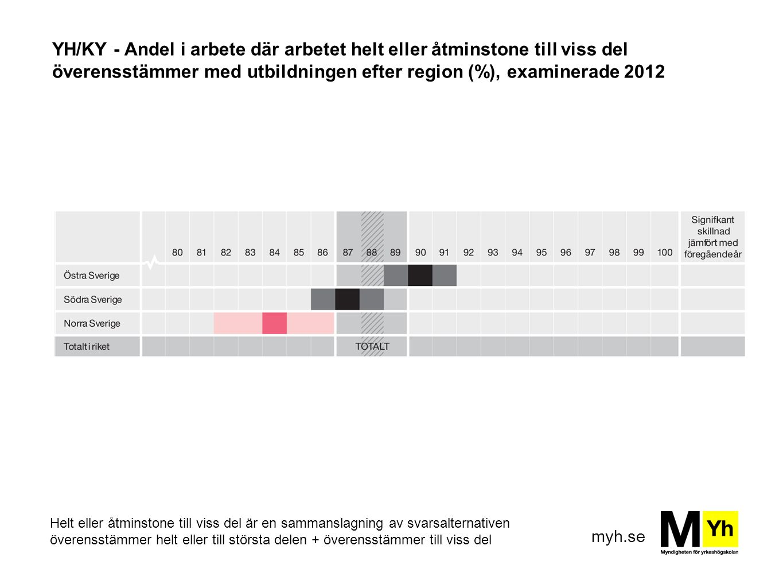 YH/KY - Andel i arbete där arbetet helt eller åtminstone till viss del överensstämmer med utbildningen efter region (%), examinerade 2012