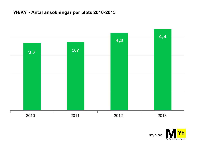 YH/KY - Antal ansökningar per plats 2010-2013