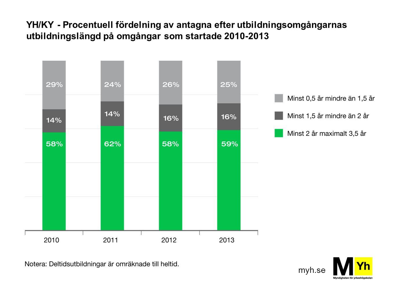 YH/KY - Procentuell fördelning av antagna efter utbildningsomgångarnas utbildningslängd på omgångar som startade 2010-2013