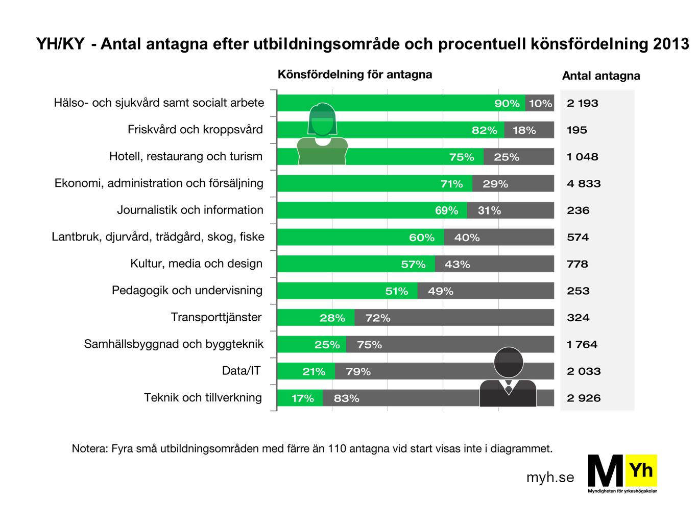 YH/KY - Antal antagna efter utbildningsområde och procentuell könsfördelning 2013