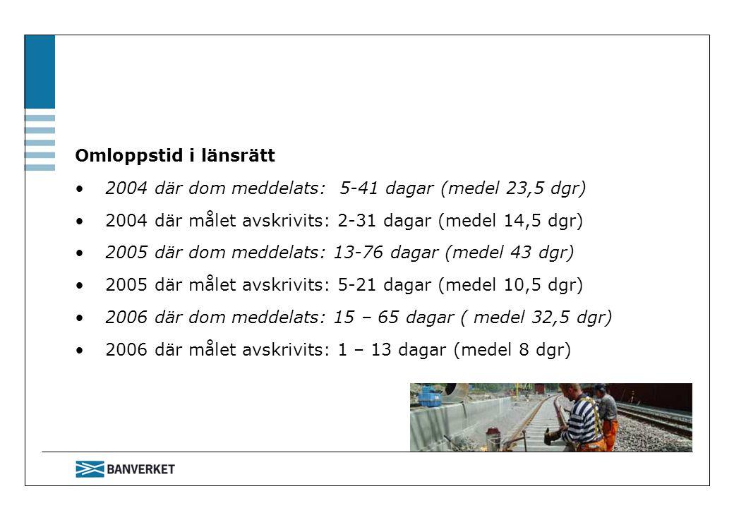 Omloppstid i länsrätt 2004 där dom meddelats: 5-41 dagar (medel 23,5 dgr) 2004 där målet avskrivits: 2-31 dagar (medel 14,5 dgr)