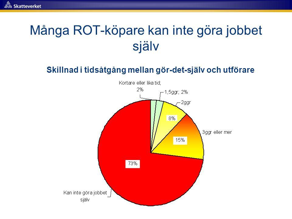 Många ROT-köpare kan inte göra jobbet själv