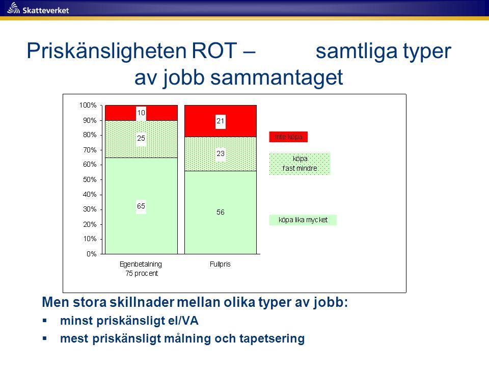 Priskänsligheten ROT – samtliga typer av jobb sammantaget